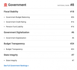 Washington is ranked the 8th best US state for Government! That's saying a lot for how unhappy some people (elsewhere) are right now :D