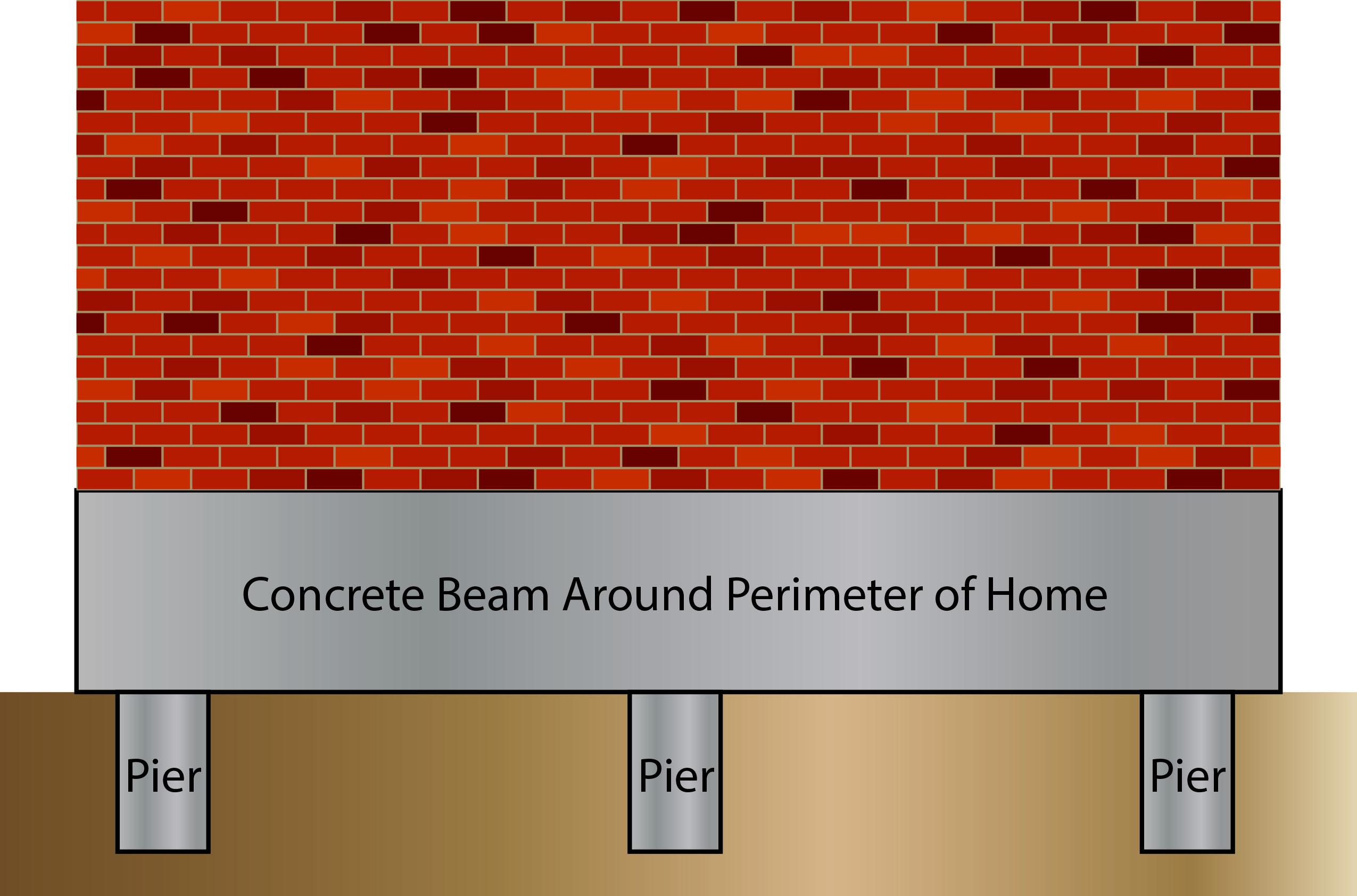 A diagram of Pier and beam grade foundation