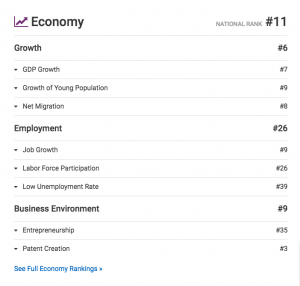 Washington is ranked the 11th best US state for Economy!