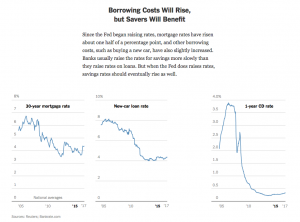 Borrower Costs Rise and Savers Stand To Benefit — Eventually