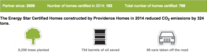 Energy Star Certified Homes reduce carbon footprint!