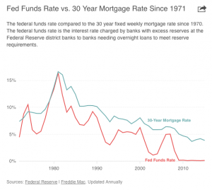 Fed Funds Rate vs. 30 Year Mortgage Rate Since 1971