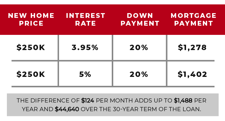 Home Mortgage Interest Rates Are Dropping Again Homes By