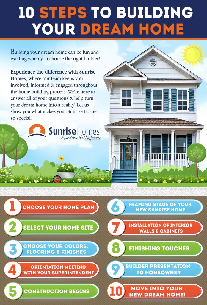 Exceptional The 10 Steps To Building Your Dream Home With Sunrise Homes
