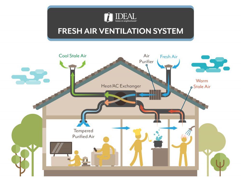 Ideal Homes Fresh Air Ventilation System