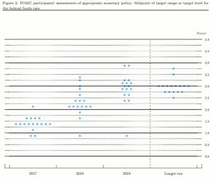 Interest Rate Predictions Dot Map via The Federal Reserve