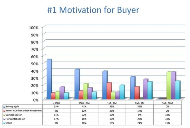 motive for buyer jan 2017