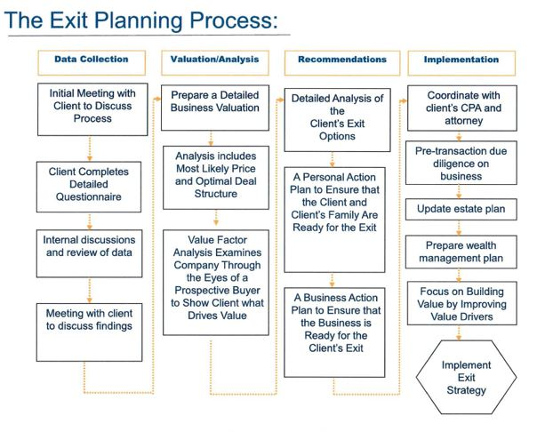 Exit_planning_chart