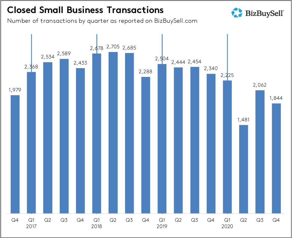 Q4-2020-closed-small-business-transactions