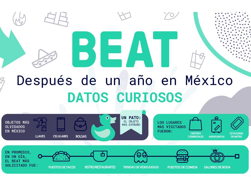 Beat México mexicanos