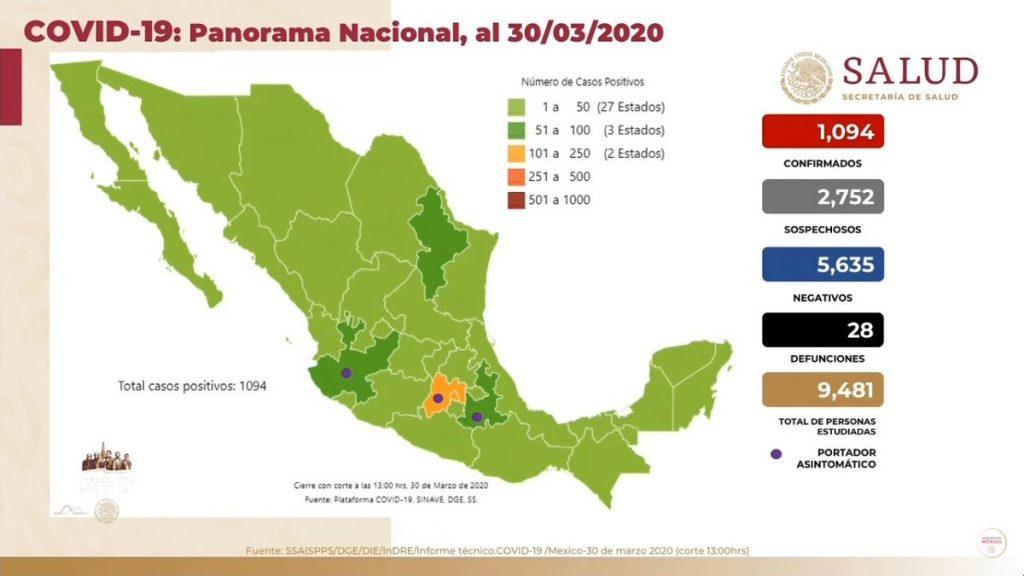 Coronavirus México 30 de marzo