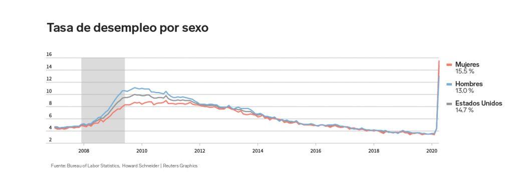 Índice de desempleo en EU por sexo | Business Insider México