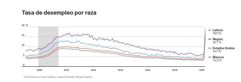 Latinos en índice de desempleo en EU por raza | Business Insider México