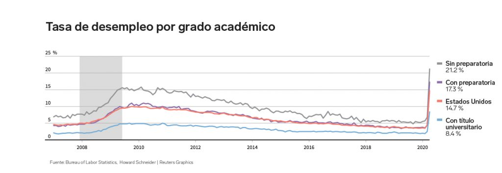 Índice de desempleo en EU por educación | Business Insider México