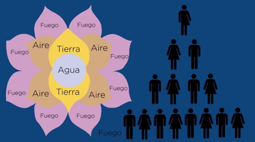 esquema flor de la abundancia | Business Insider México