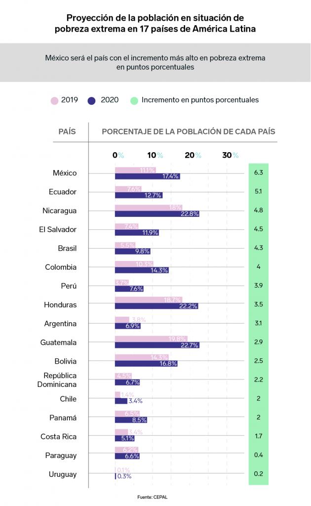 Proyección de la población en situación de pobreza extrema