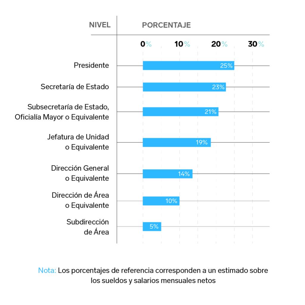 Aportaciones voluntarias burócratas | Business Insider México