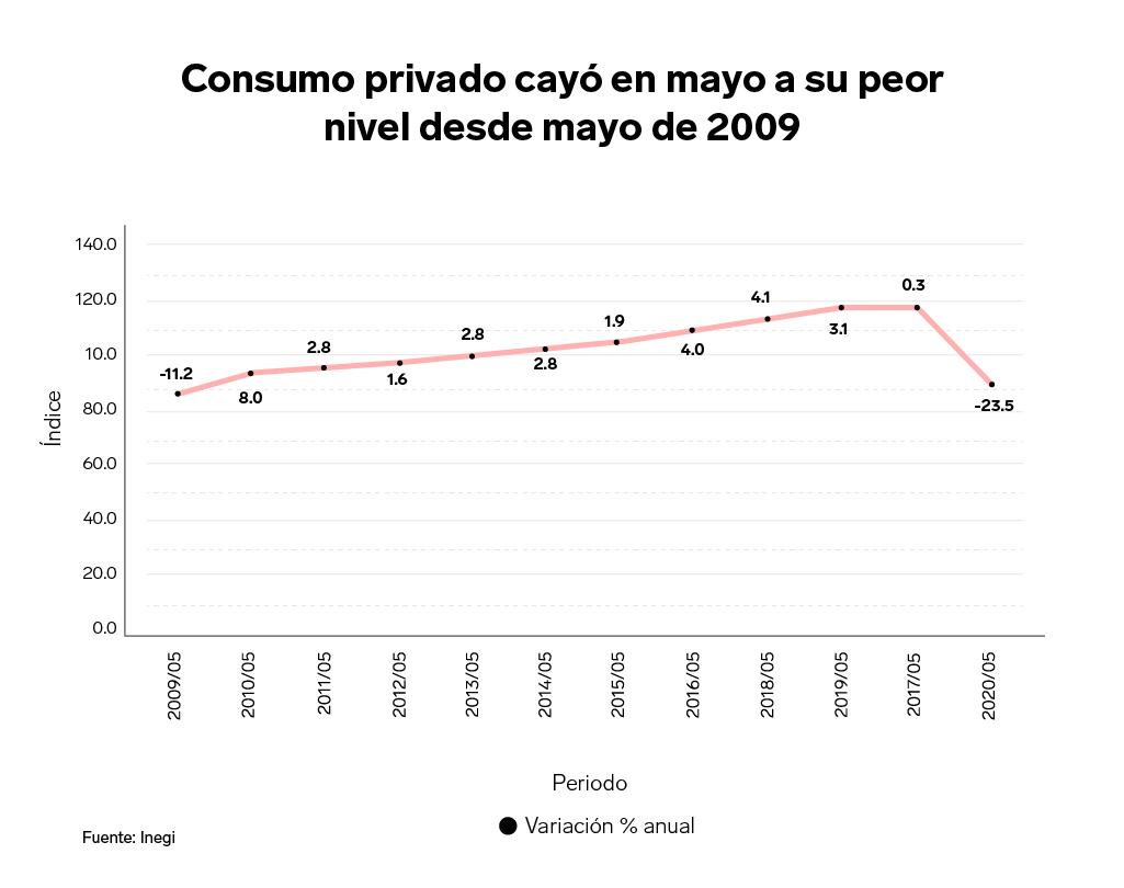 consumo en México