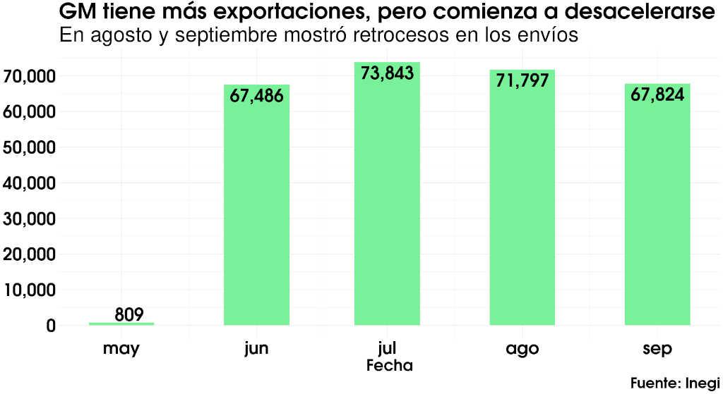 exportaciones gm