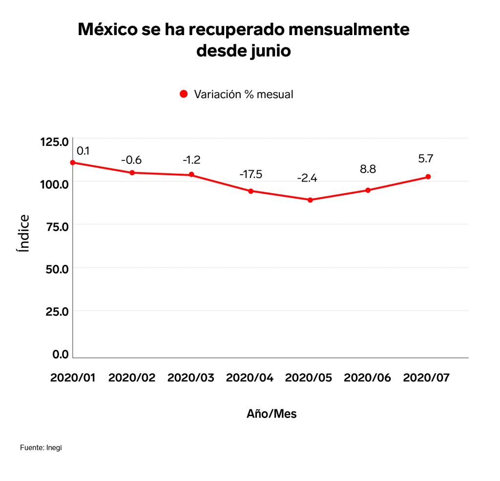 crecimiento México