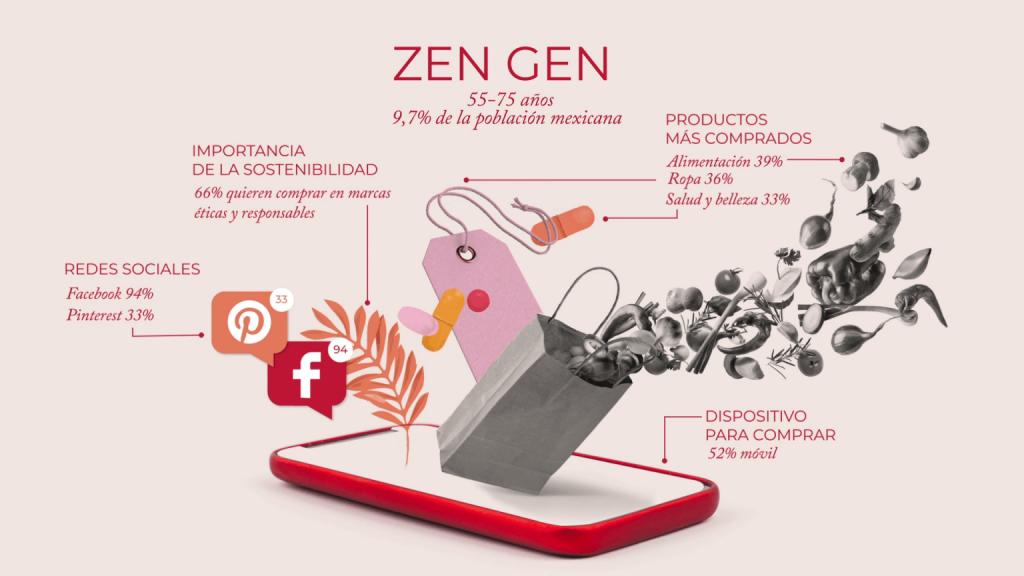 generación zen gen | business insider mexico