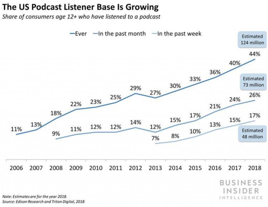 crecimiento del podcast en Estados Unidos