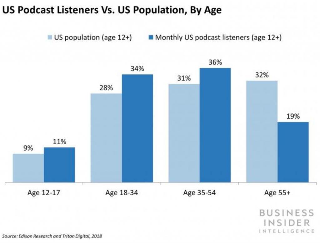 podcast  en Estados Unidos