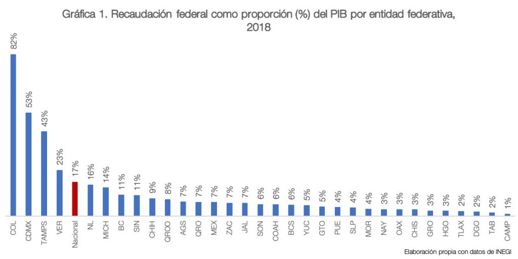 pacto fiscal | Business Insider Mexico