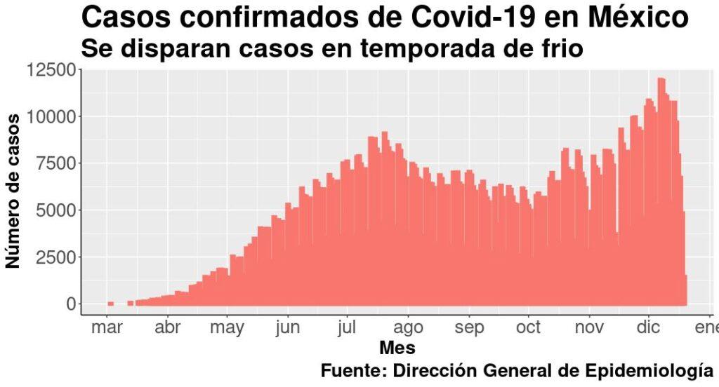 casos covid México