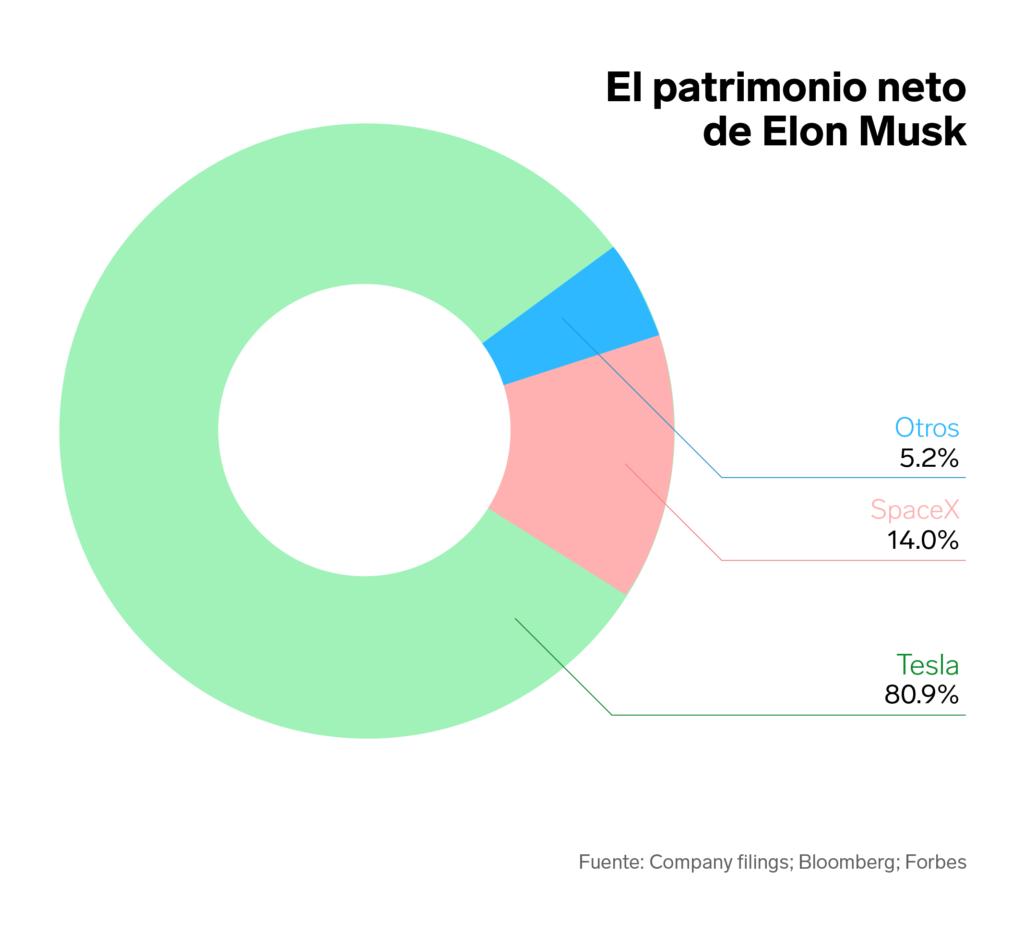 Musk fortuna