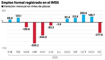 empleo formal IMSS | Business Insider México