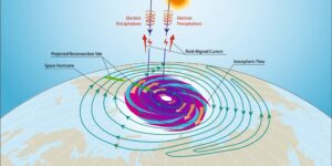 El primer 'huracán espacial' sobre el Polo Norte magnético: así fue esta impresionante lluvia de partículas solares