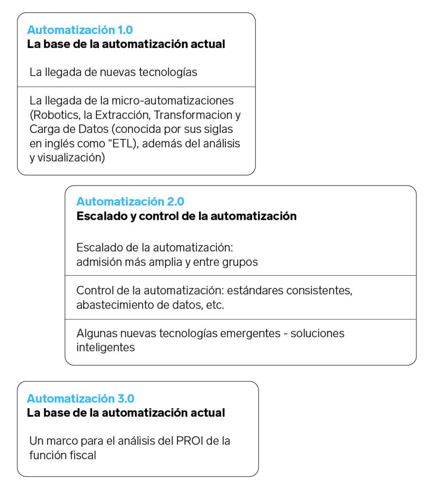 digitalización fiscal pago de impuestos SAT PwC declaración anual   Business Insider México