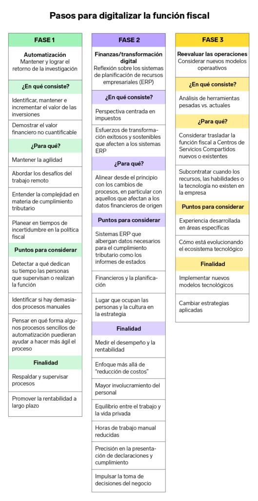 fases de la digitalización fiscal PwC SAT pago de impuestos declaración anual   Business Insider México