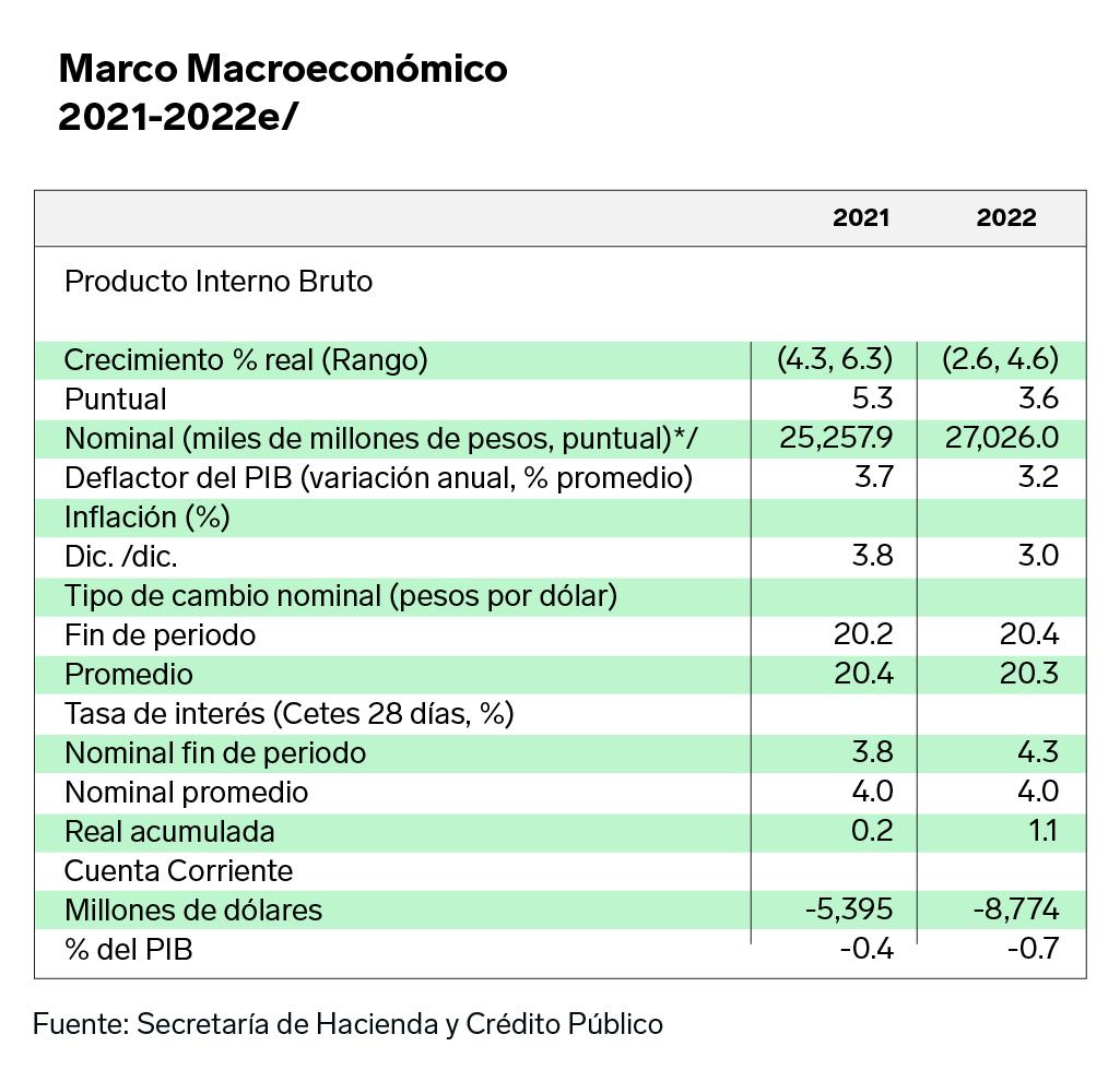 Economías crecerá según tabla de Secretaría de Hacienda
