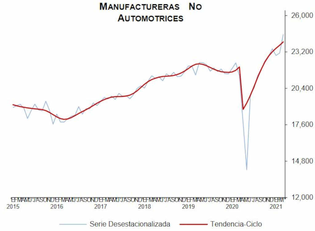 exportaciones manufacturas   Business Insider México