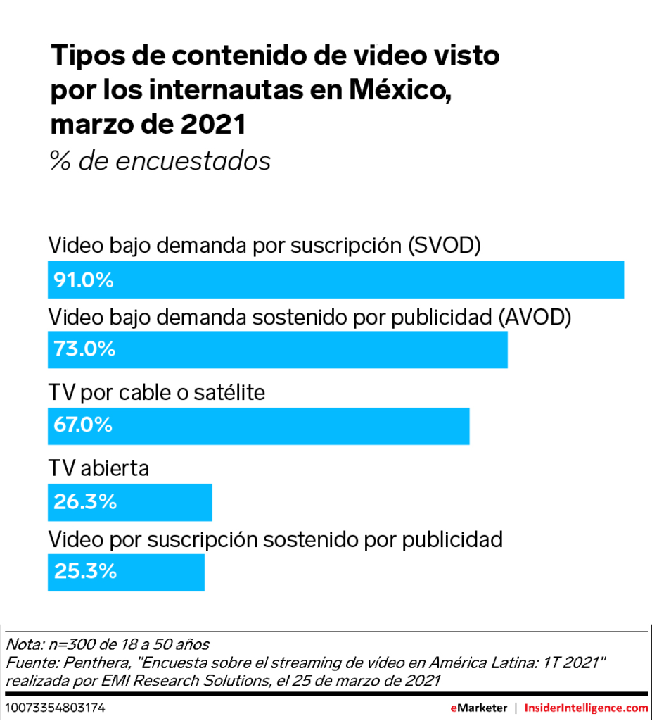 avod |Business Insider Mexico