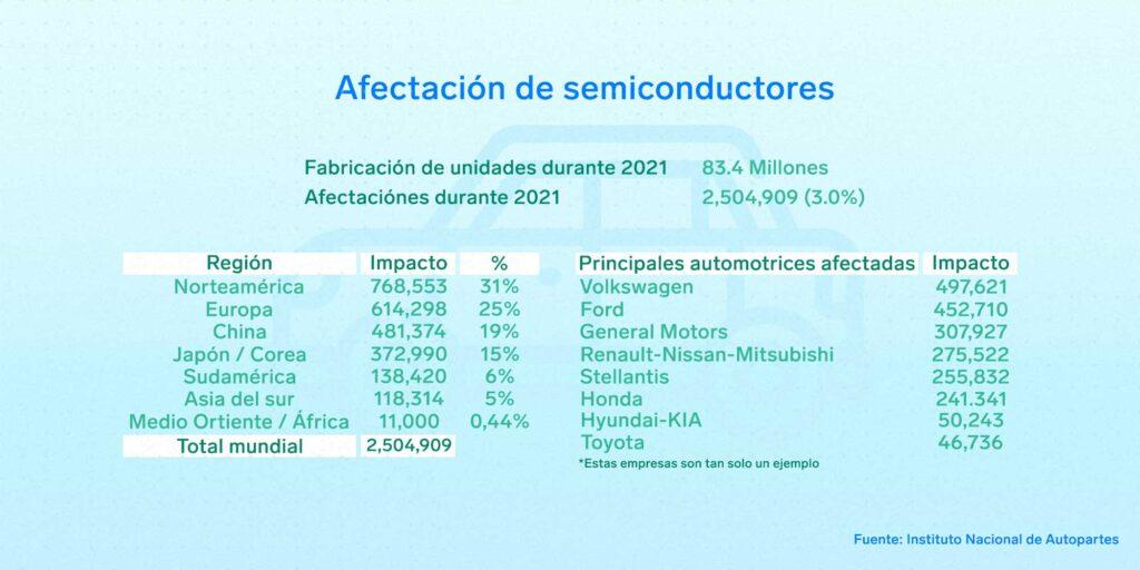 semiconductores Industria Nacional de Autopartes Volkswagen General Motors Renault Nissan Toyota | Business Insider México