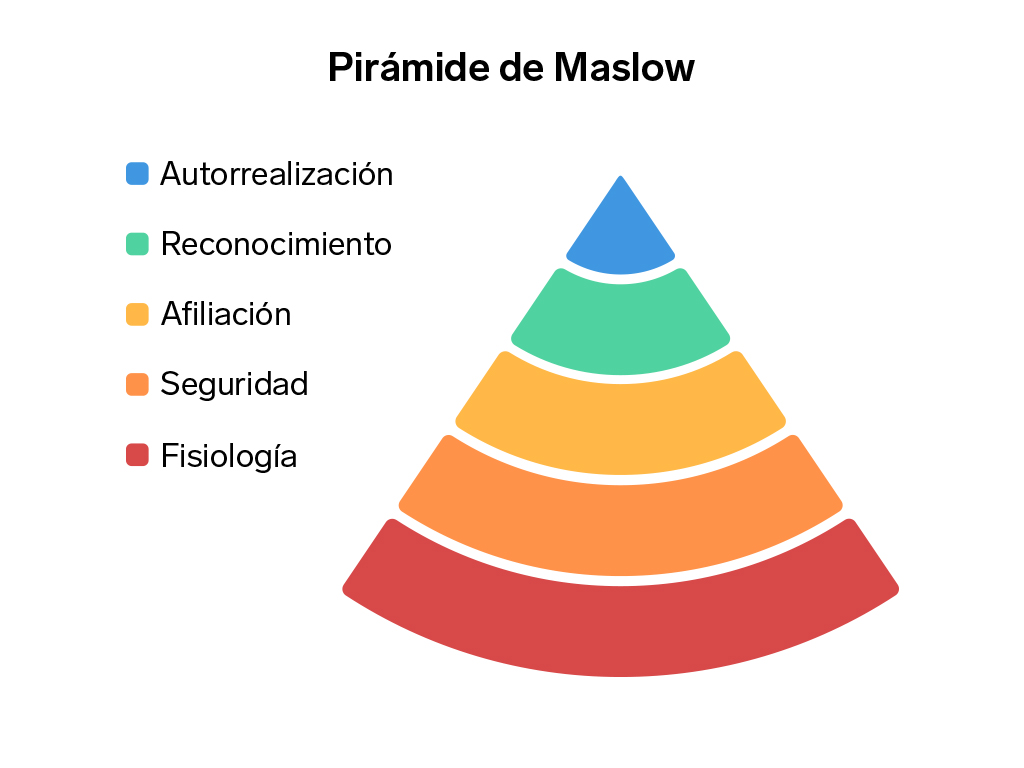 piramide de maslow   Business Insider Mexico