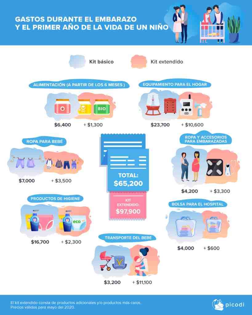 costos de un bebé