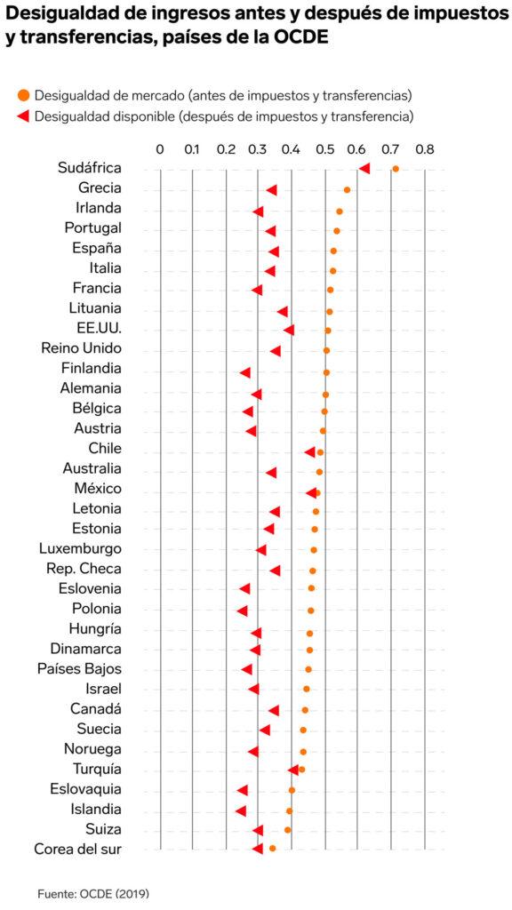 desigualdad politica social | Business Insider Mexico