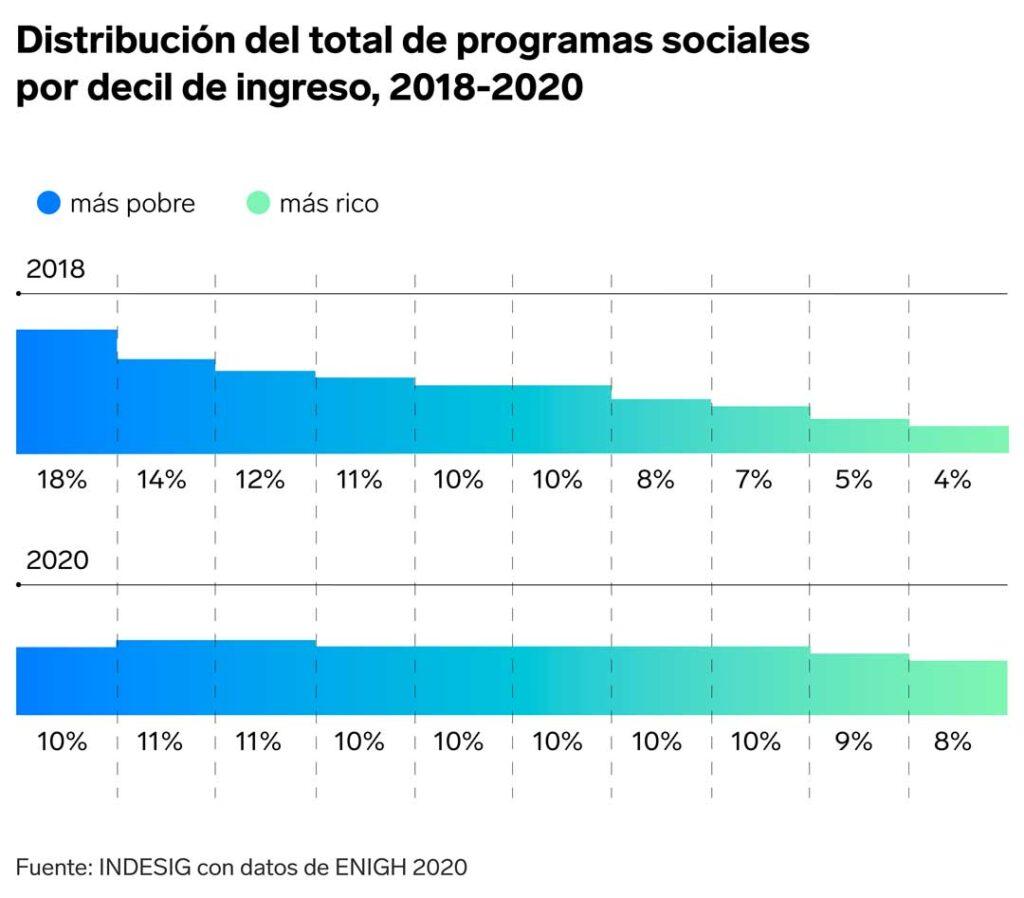 grafica politica social |Business Insider Mexico