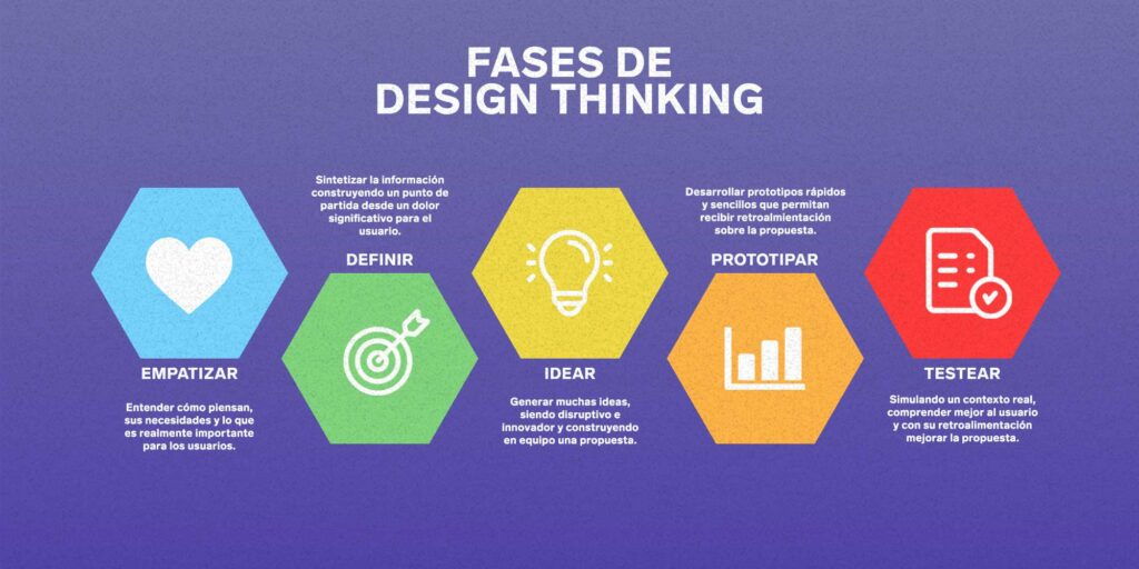 design thinking emprender | Business Insider México