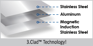3 clad technology stainless steel aluminum magnetic induction