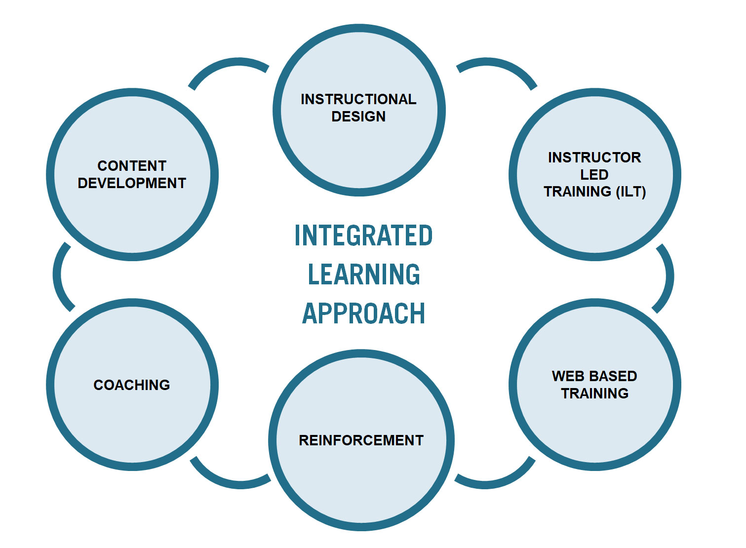 Integrated Learning Approach