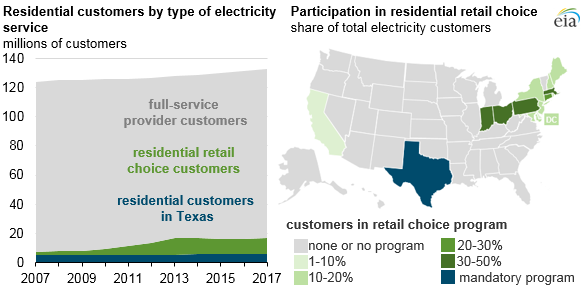 Choice_Program_Titan_1 Source: U.S. Energy Information Administration, Annual Electric Power Industry Report