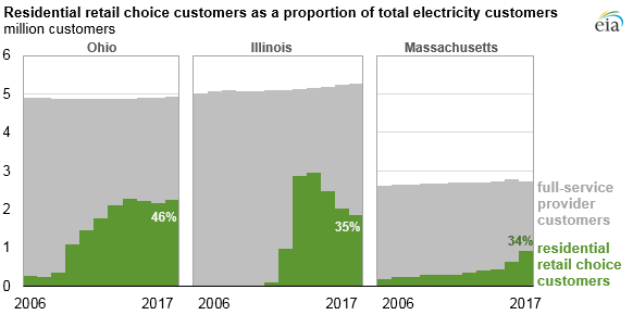 Choice_Program_Titan_2 Source: U.S. Energy Information Administration, Annual Electric Power Industry Report