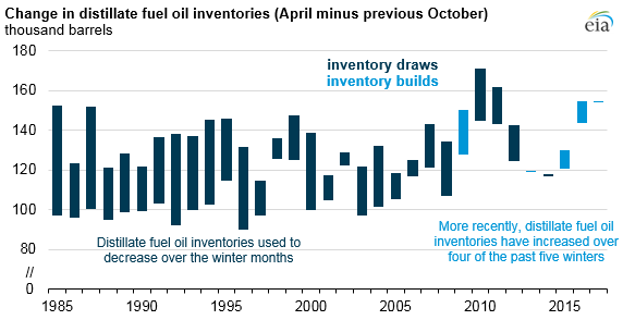 Seasonal Swings In US Distillate Inventories Lower As Consumption Impressive Consumption Patterns