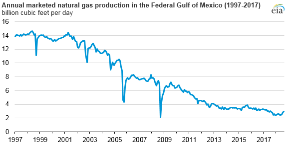 Natural_Gas_Declines_Gulf_Titan