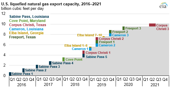 Natural_Gas_Double_Titan_1 Source: U.S. Energy Information Administration, company investor presentations